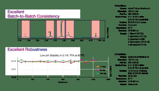 batch-to-batch consistency for PEAK process optimization with bioZen wider pore columns
