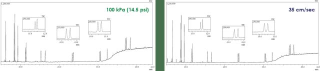 GC Basics chromatograms