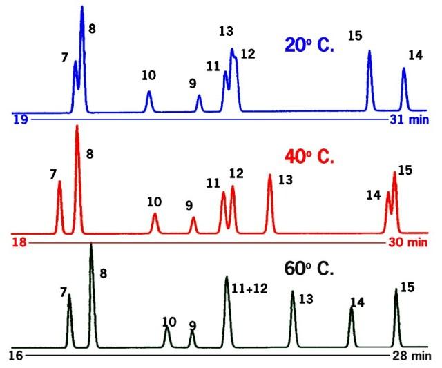 column temperature increases in 20C intervals