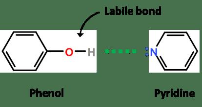 labile bond during derivatization
