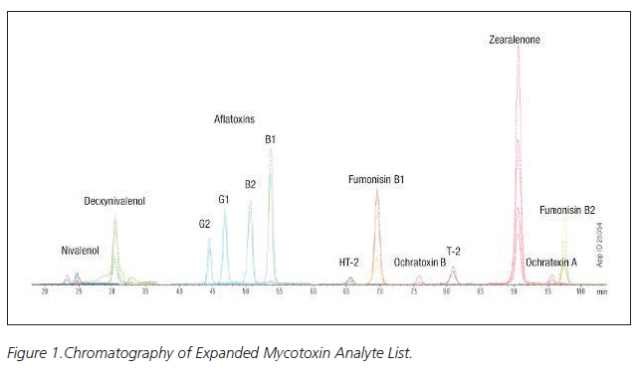 Chromatography of Expanded Mycotoxin Analyte List - Mycotoxins in Cannabis