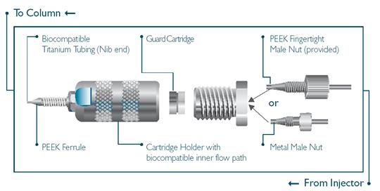 HPLC guard column -holder, cartridge and fingertight fittings
