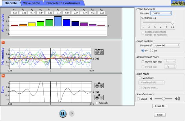 Fourier: Δημιουργία Κυμάτων