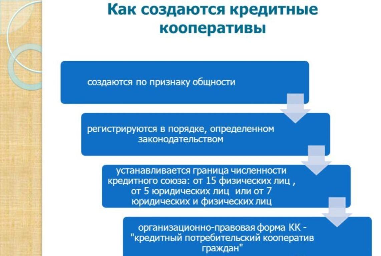 кредитный потребительский кооператив риски