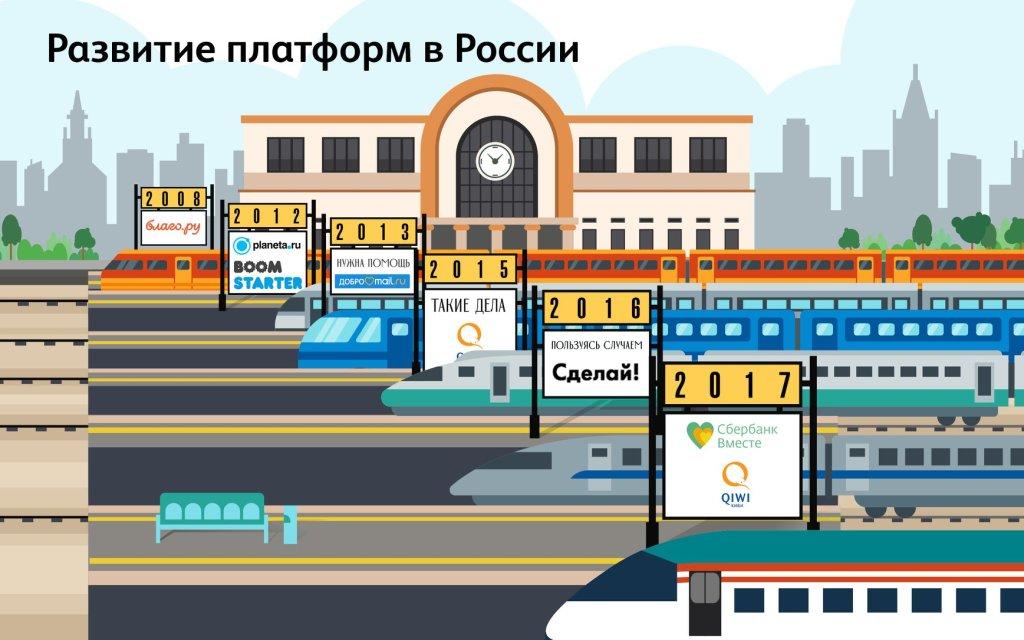 Платформы онлайн-пожертвований: 10 лет в России