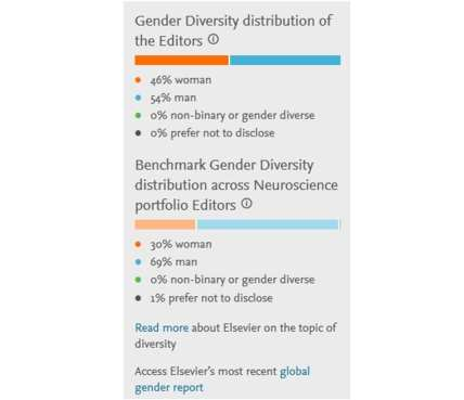 Data of the gender identity of every editor is now available on over 500 journals published by Elsevier. (Image credit: PR Newswire)
