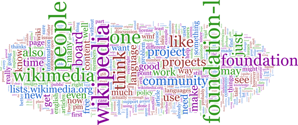 Wikipedia Word Cloud