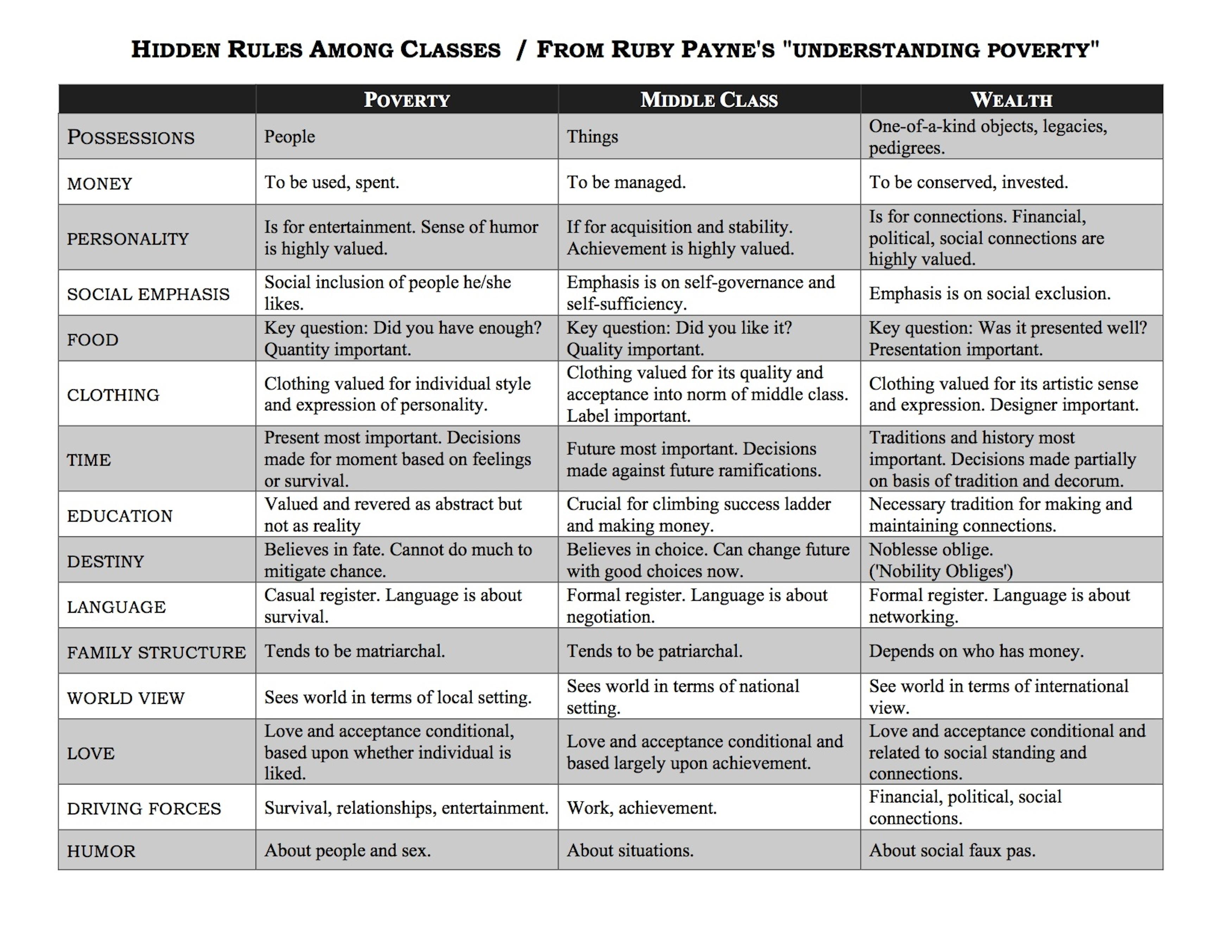 Ruby K Payne On Understanding Poverty