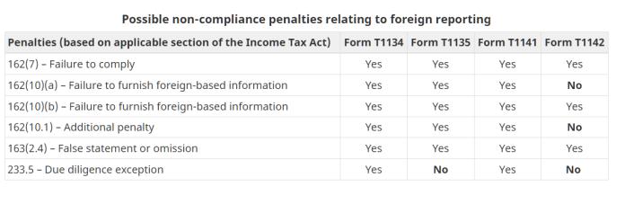 T1135 potential penalties