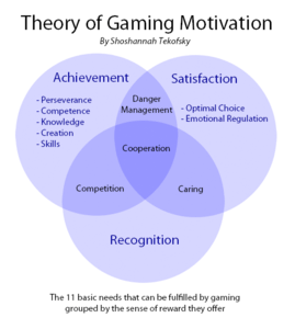 Theory of Gaming Motivation