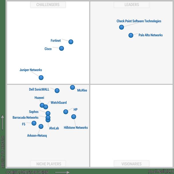 Magic-Quadrant-for-Enterprise-Network-Firewalls-2014