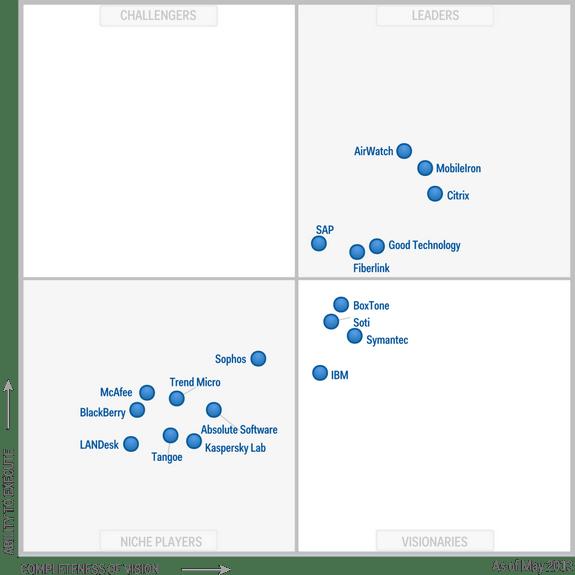 Magic-Quadrant-for-Mobile-Device-Management-Software-2013