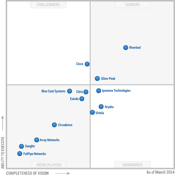 Magic-Quadrant-for-WAN-Optimization-2014