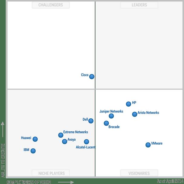 2014 Gartner Magic Quadrant for Data Center Networking