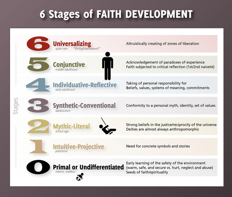 Pictured is Fowler's 6 stages of faith