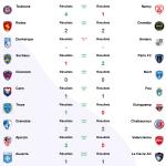 Résultats de la trente et unième journée de ligue 2 2021