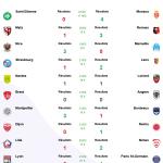 Résultats de la Trentième journée de ligue 1 2021