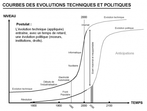11 1 - Courbes des évolutions - 1 - théorie.jpg