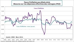 usa-2016-mars-inflation