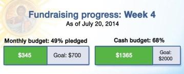 Fundraising progress week 4
