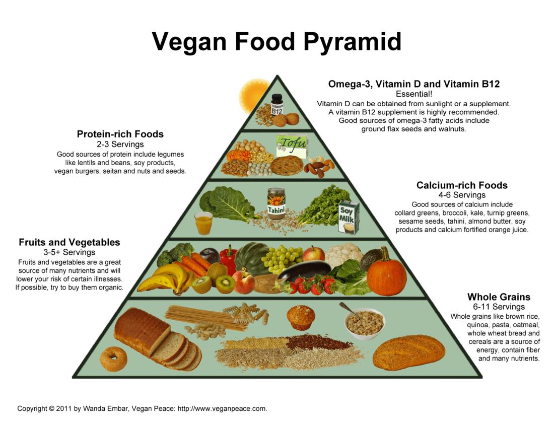 Veganfoodpyramid