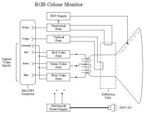 Video systems and monitors