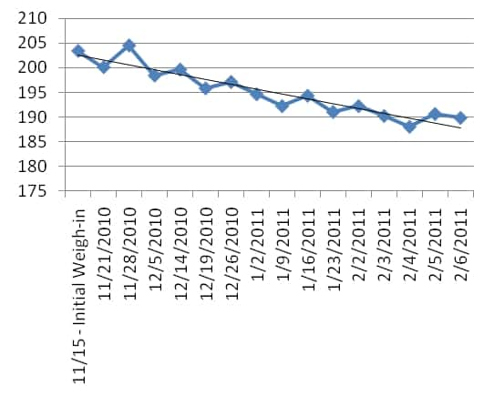 Weight Trend