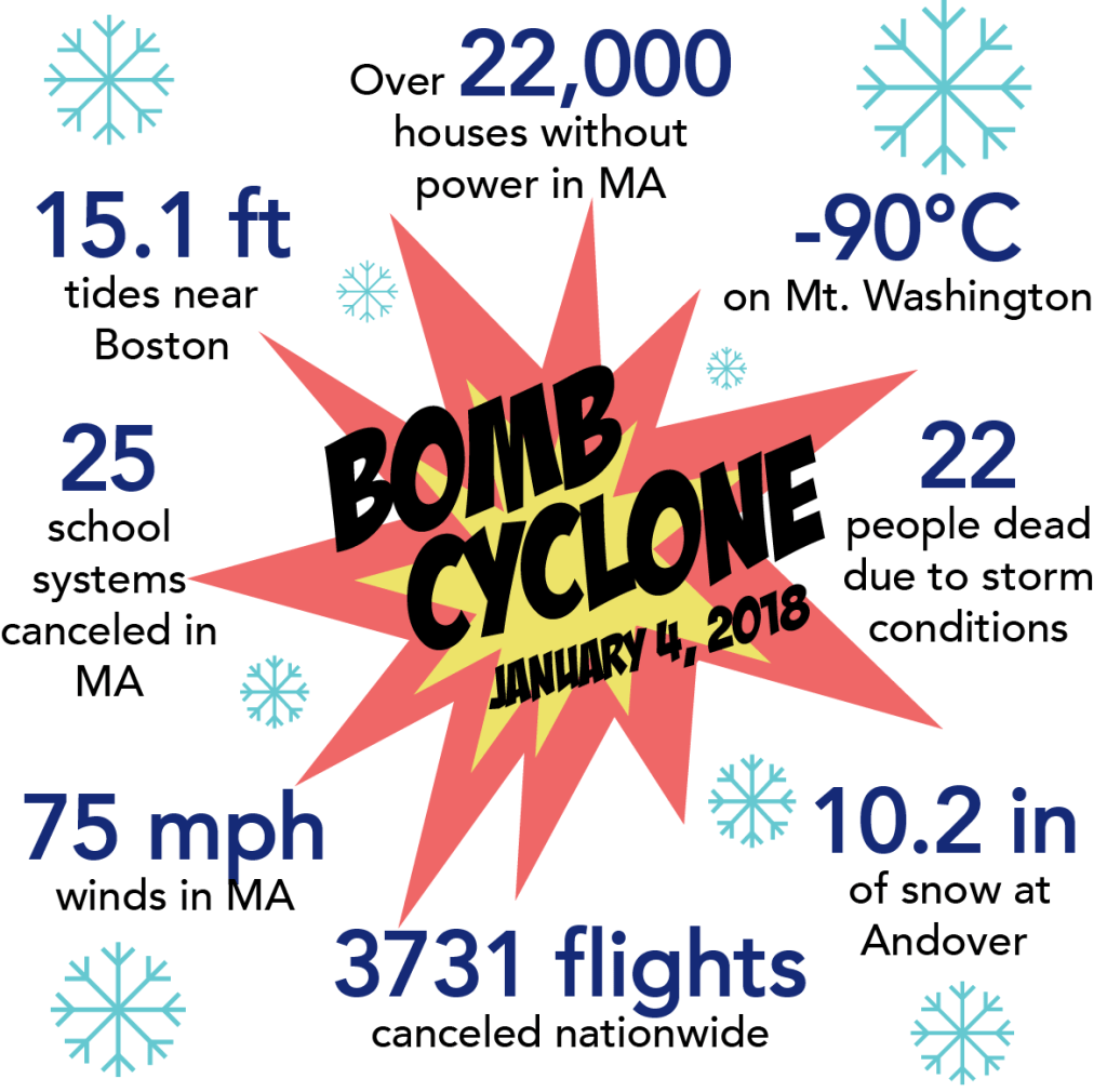 Snowstorm Graphic