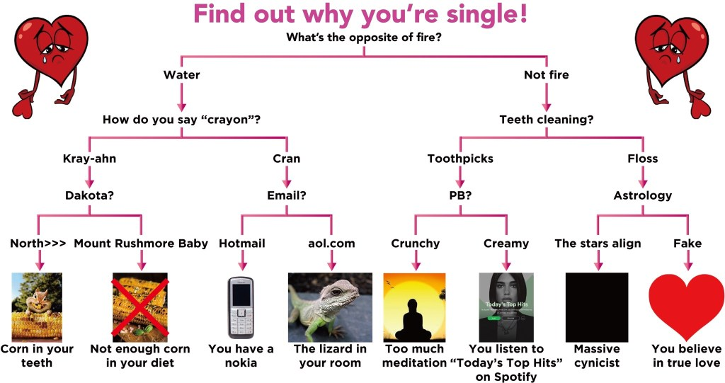 Phillipian Satire: Find Out Why You're Single!