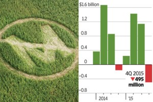 Monsanto logo crop circle and stocks