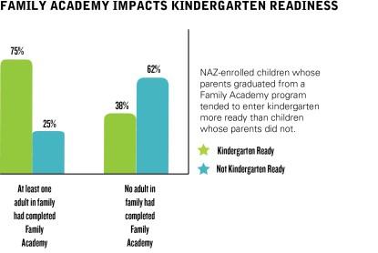 NAZ-Family Academy-Ready for K