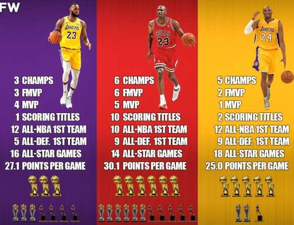 Comparison to LeBron, Jordan, and Kobe. A tale-of-the -tape on who was the best in the history of the NBA