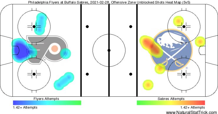 Flyers Sabres heat map