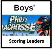 Scoring leaders-boys