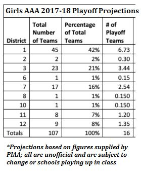Girls AAA projections