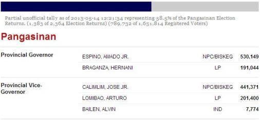 Pangasinan results