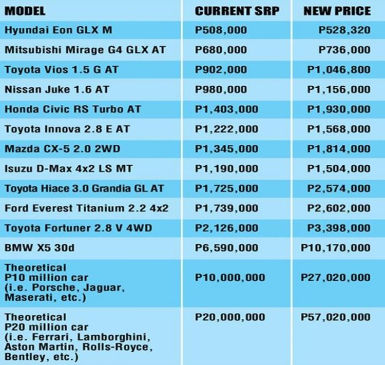 Estimated New Price Of Your Favorite Cars Due To Proposed