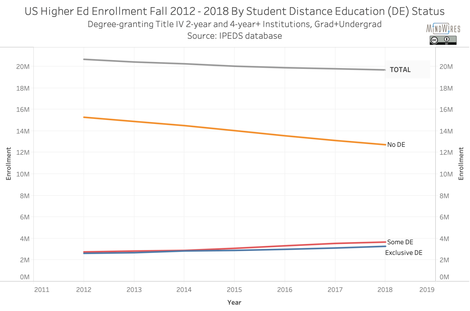 US Higher Ed Enrollment Fall 2012 - 2018 By Student Distance Education (DE) Status