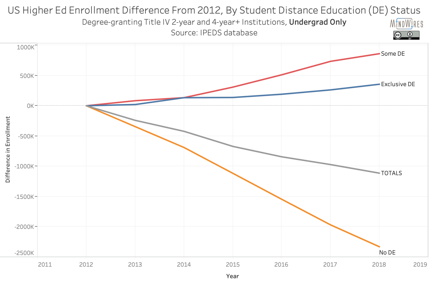 US Higher Ed Enrollment Difference From 2012, By Student Distance Education (DE) Status - undergrad only