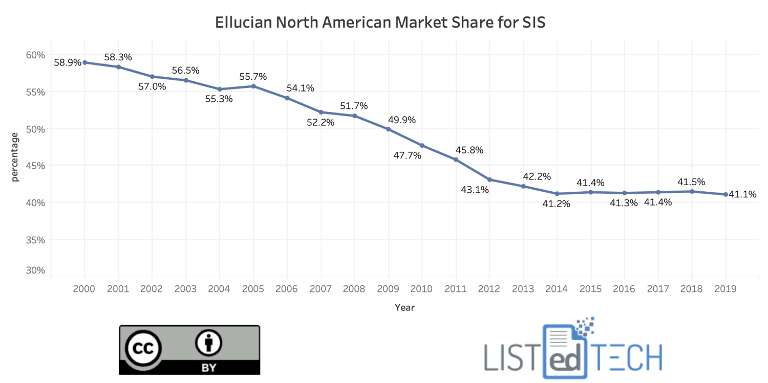 Ellucian's North American market share for SIS. With their peak of 59% in 2000, the company dropped to 41% by 2014 and remains at that level today.