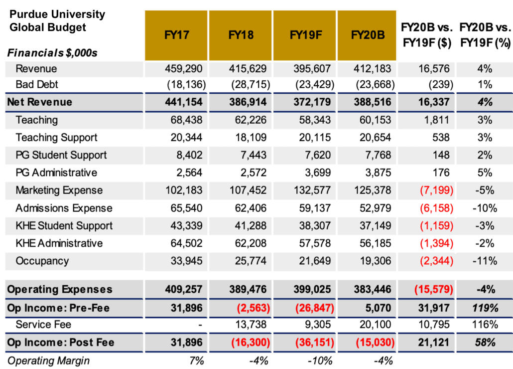 Purdue Global budget showing $132m in marketing expenses in 2019 and $125 in 2020.