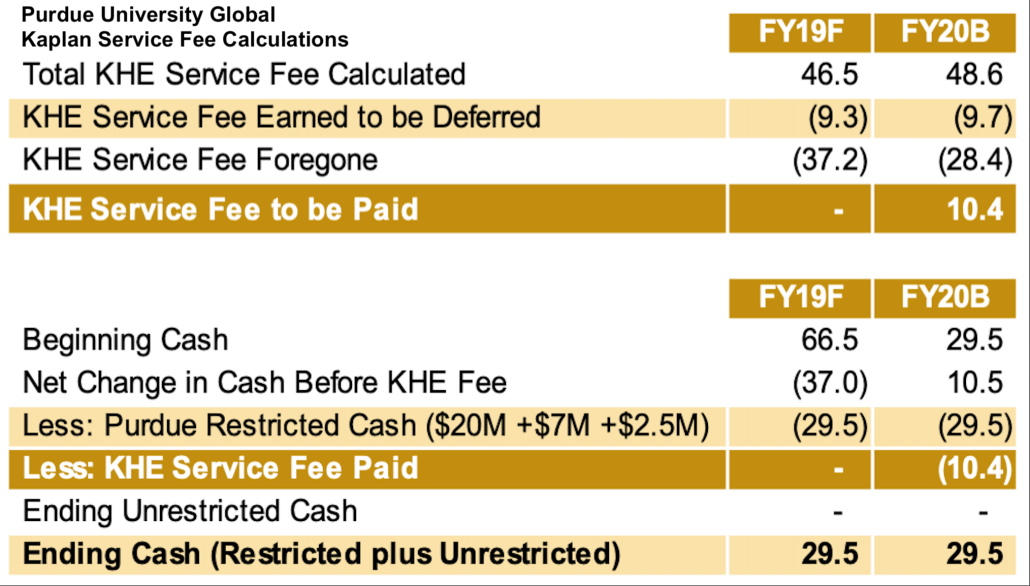 Purdue Global service fee calculations for Kaplan Higher Education, showing $9m deferred and $37m foregone fees in FY2019.
