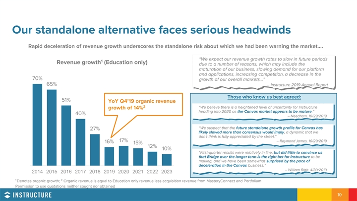Investor slide showing big headwinds for Instructure