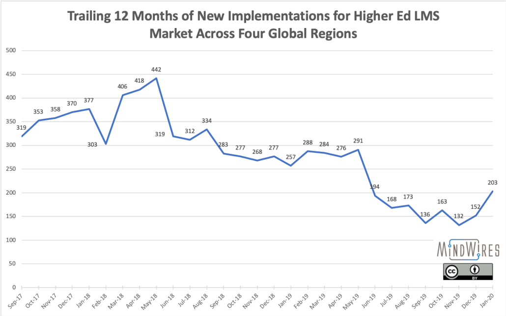 Trailing 12 month data on LMS new implementations, showing a market slowdown from mid 2018 to late 2019, and a possible reversal.