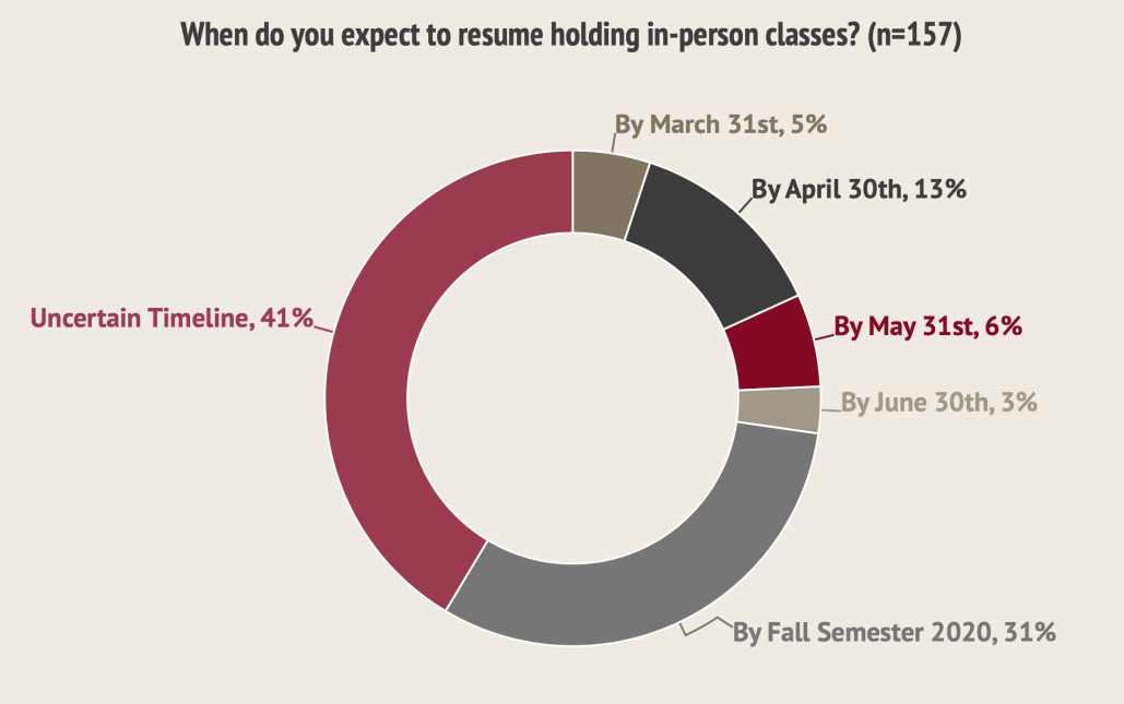 58% of college presidents expect to resume holding in-person classes by Fall 2020 term, 41% are unsure.