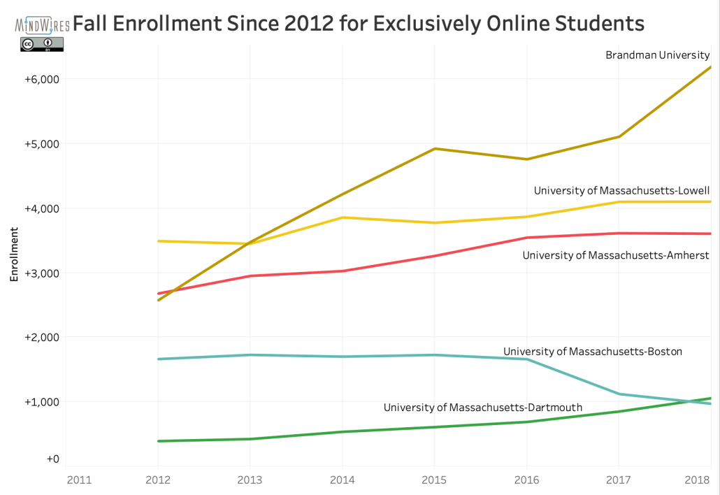 Fall enrollments per IPEDS for Brandman U and four U Mass campuses