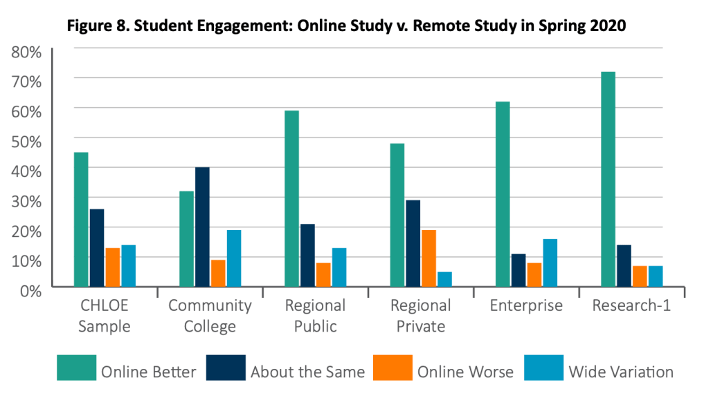 Figure 8 on student engagement, comparing online study to remote study in the spring.