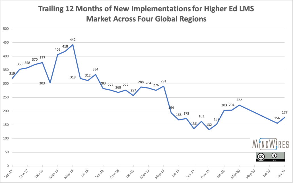 Trailing 12 month LMS market new implementations in higher ed, peaking in late spring 2018.