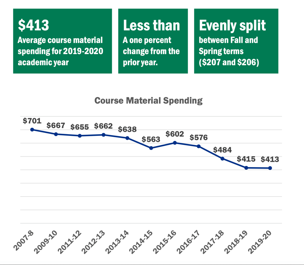 NACS Student Watch 2020 spending on course materials, 2007 - 2020.