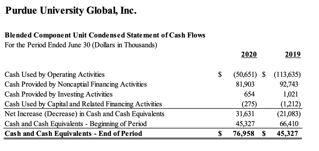 Purdue Global FY2019 and FY2019 statement of cash flows
